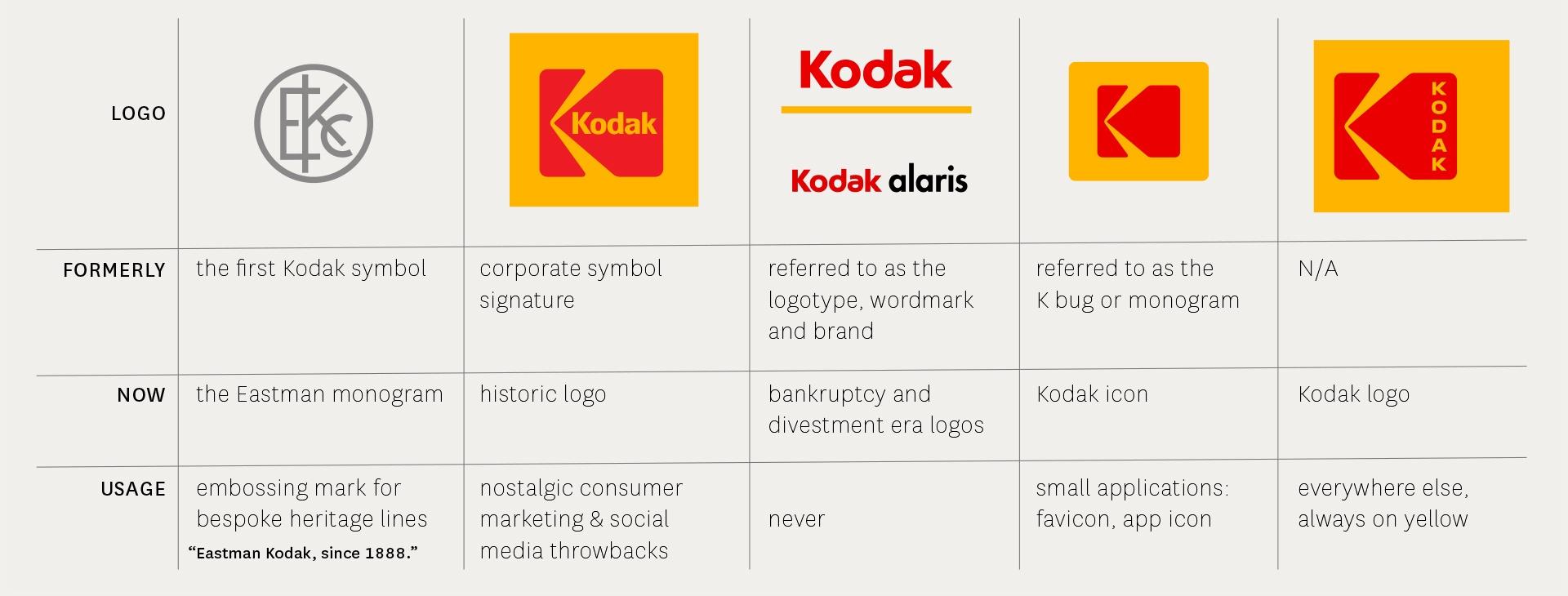 Kodak brand architecture