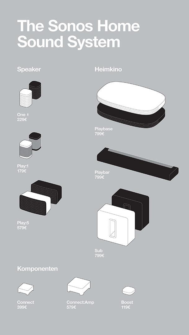 Sonos product poster design